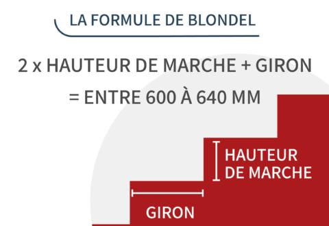 Formule de Blondel picto